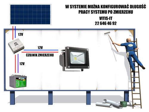 Schemat instalacji oświetlenia solarnego w banerze.