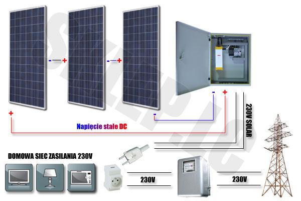 Podłączenie panelu elektrycznego