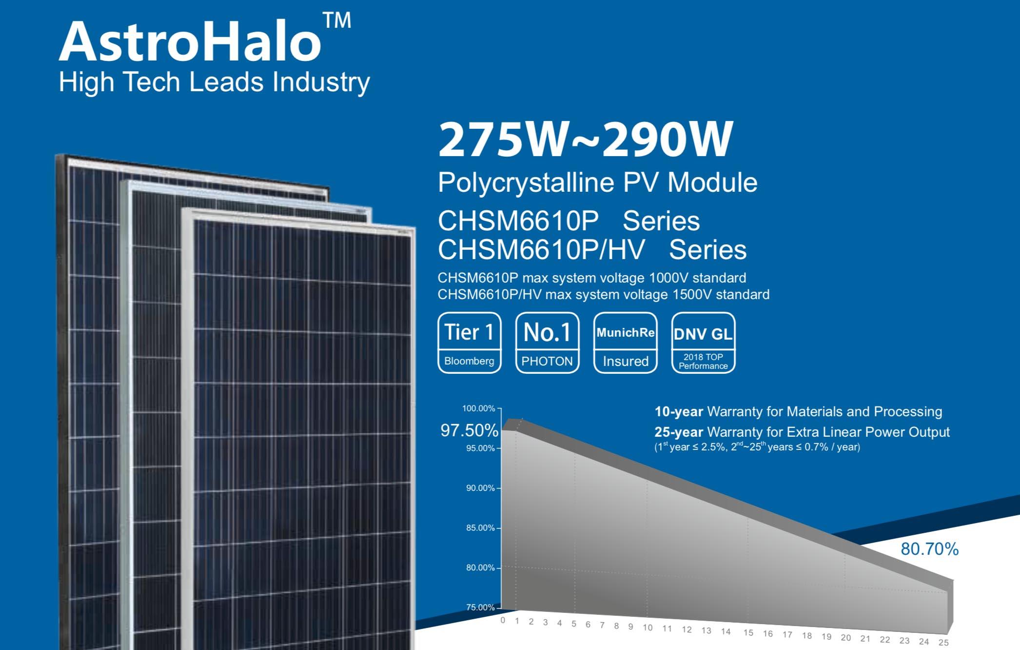 Panele słoneczne AstroHalo