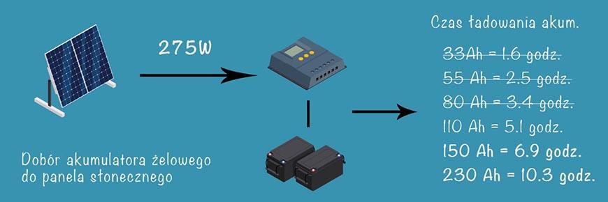 Fotowoltaika - dobór akumulatora do wielkości panela słonecznego